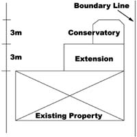 Conservatories Planning Permission Information
